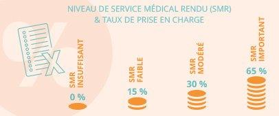 dossier_information_médicament_graphique_SMR