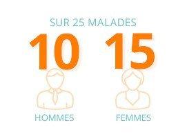 Sur 25 malades, 10 sont des hommes, 15 sont des femmes