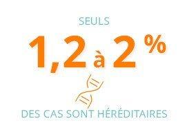 seuls 1,2 à 2% des cas sont héréditaires