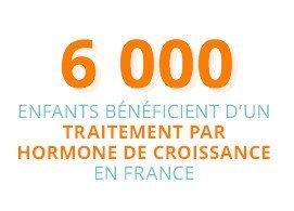 En France, 6 000 enfants bénéficient d'un traitement par hormone de croissance