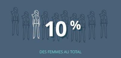 10% des femmes au total