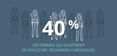 40% des femmes qui souffrent de douleurs pelviennes chroniques