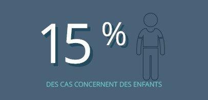 15% des cas concernent des enfants