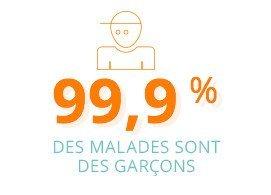 99,9% des malades sont des garçons