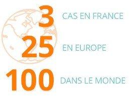 3 cas en France, 25 en Europe, 100 dans le monde