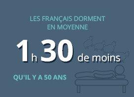 Les français dorment en moyenne 1h30 de moins qu'il y a 50 ans