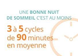 Une bonne nuit de sommeil c'est au moins 3 à 5 cycles de 90 minutes en moyenne