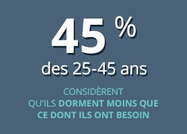 45% des 25-45 ans considèrent qu'ils dorment moins que ce dont ils ont besoin