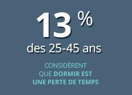 13% des 25-45 ans consdèrent que dormir est une perte de temps