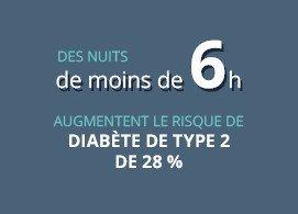 Des nuits de moins de 6h augmentent le risque de diabète de type 2 de 28%