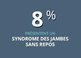 8% présentent un syndrome des jambes sans repos
