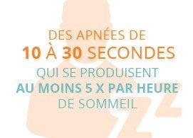 Des apnées de 10 à 30 secondes qui se produisent au moins 5 fois par heure de sommeil