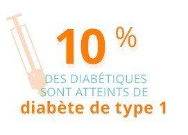 10 % des diabétiques sont atteints de diabète de type 1