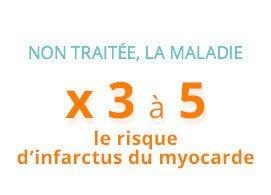 Non traitée, la maladie multiplie par 3 à 5 le risque d'infractus du myocarde