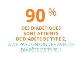 90 % des diabétiques sont atteints de diabète de type 2, à ne pas confondre avec le diabète de type 1