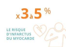 Le risque d'infarctus du myocarde est multiplié par 3 à 5 %
