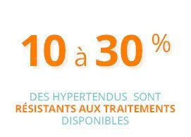 10 à 30 % des hypertendus sont résistants aux traitements disponibles