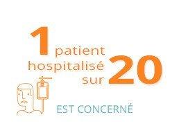 1 patient hospitalisé sur 20 est concerné