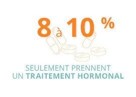 Les traitements hormonaux sont prescrits pour une durée limitée, en fonction du profil