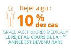 Rejet aigu : 10% des cas grâce aux progrès médicaux. Le rejet au cours de la 1re année est devenue rare.