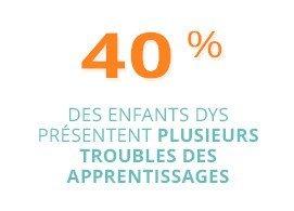 40 % des enfants DYS présentent plusieurs troubles des apprentissages
