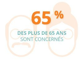65 % des plus de 65 ans sont concernés