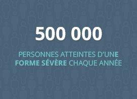 500 000 personnes atteintes d'une forme sévère chaque année