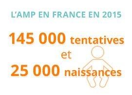 L'AMP en France en 2015 : 145000 tentatives et 25000 naissances