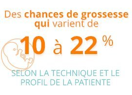 Des chances de grossesse qui varient de 10 à 22% selon la technique et le profil de la patiente