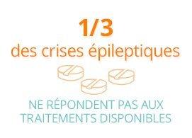 1/3 des crises épileptiques ne réponsent pas aux traitements disponibles