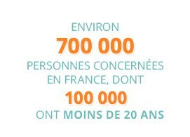 Environ 700 00 personnes concernées en France, dont 100 000 ont moins de 20 ans