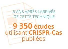 9 350 études utilisant CRISPR-Cas publiées 6 ans après l'arrivée de cette technique