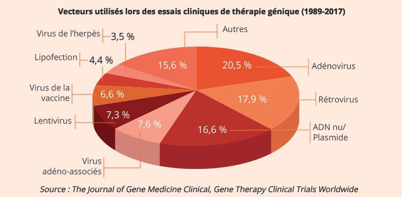 Vecteurs utilisés lors des essais cliniques de thérapie génique (1989-2017)