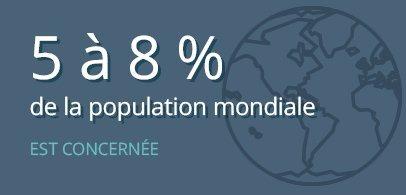 5 à 8 % de la pomulation est concernée