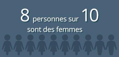 8 personnes sur 10 sont des femmes