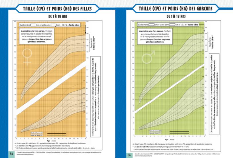 Courbes de croissance de 1 à 18 ans, filles et garçons, extraite du carnet de santé français, mise à jour 2018