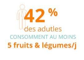 Seulement 42% des adultes consomment au moins 5 fruits et légumes par jour