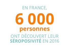 En France 6 000 personnes ont découvert leur séropositivité en 2016