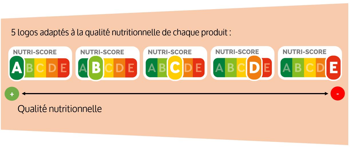 Le système d'étiquetage Nutri-Score