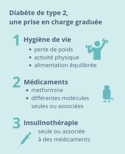 Diabète de type 2, une prise en charge graduée : 1- Hygiène de vie (perte de poids, activité physique, alimentation équilibrée). 2 - Médicaments (metformine, différentes molécules seules ou associées). 3 - Insulinothérapie seule ou associée à des médicaments.
