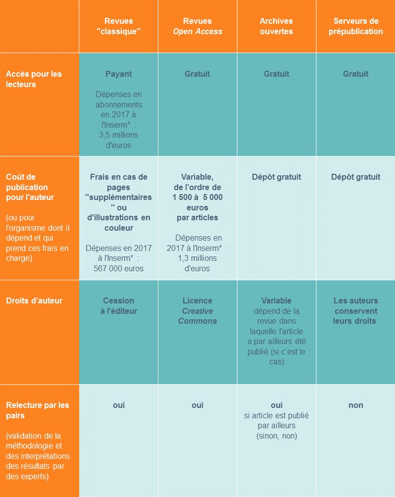 Quelles options pour diffuser les résultats de recherche en libre accès ?