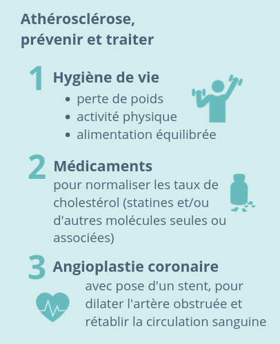 Athérosclérose, Prévenir et traiter. 1: Hygiène de vie (perte de poids, activité physique, alimentation équilibrée) 2 : Médicaments pour normaliser les taux de cholestérol (statines et/ou d'autres molécules) 3 : Angioplastie coronaire avec pose d'un stent pour dilater l'artère obstruée et rétablir la circulation sanguine