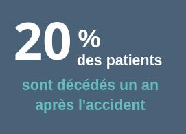 20% des patients sont décédés 1 an après l'accident