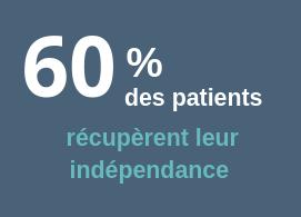 60% des patients récupèrent une indépendance fonctionnelle