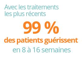 avec les traitements les plus récents 99% des patients guérissent en 8 à 16 semaines