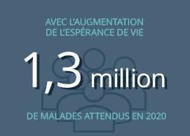 Avec l'augmentation de l'espérance de vie, 1,3 million de malades attendus en 2020