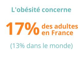 L'obésité concerne 17% des adultes en France, 13% dans le monde
