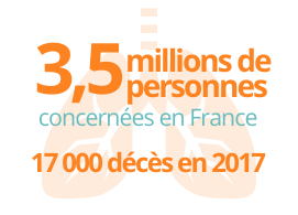 3,5 millions de personnes concernées en France, 17 000 décès en 2017