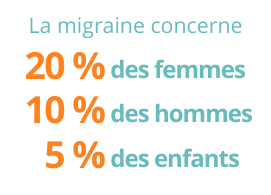 La migraine concerne 20% des femmes, 10% des hommes, 5% des enfants