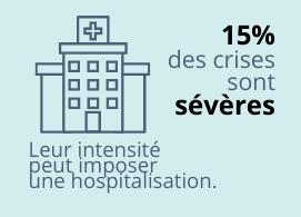 15% des crises sont sévères : leur intensité peut imposer une hospitalisation